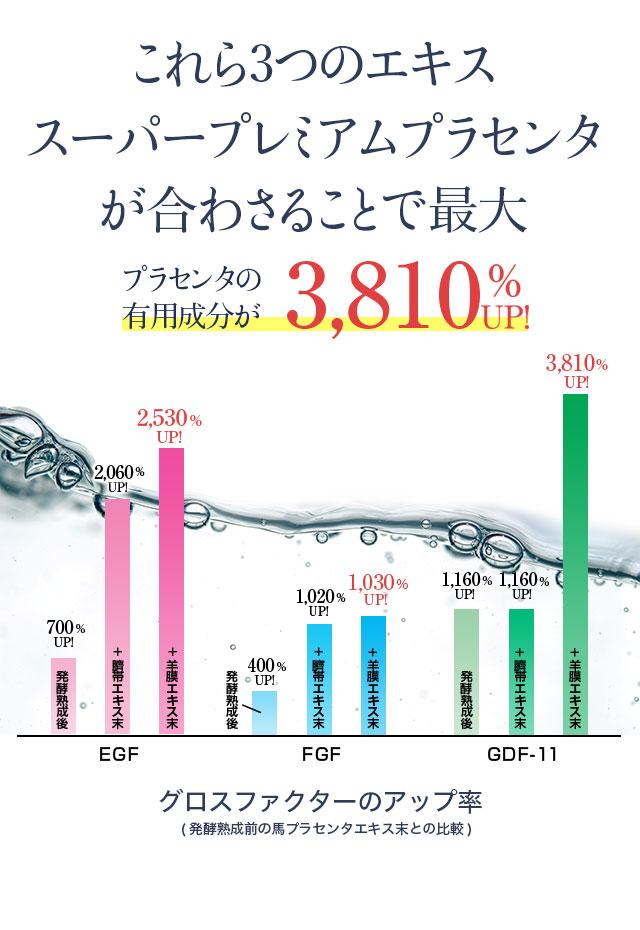 GDF11を含む有用成分が最大3810%アップ