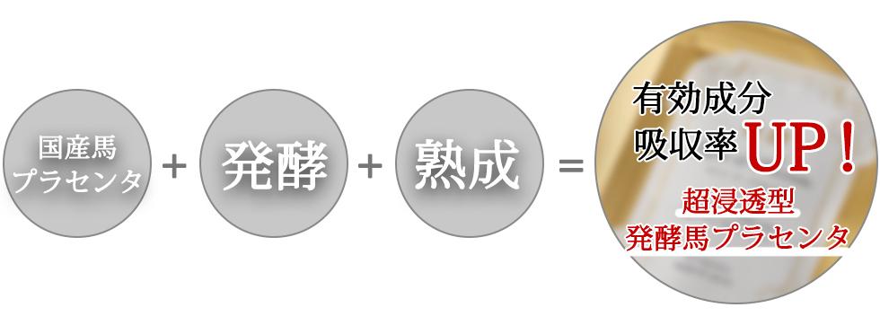 国産馬プラセンタ+発酵+熟成=有効成分、吸収率アップ 超浸透型発酵馬プラセンタ