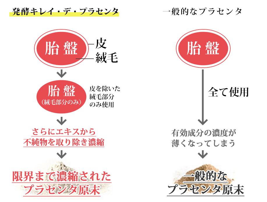 発酵キレイデプラセンタと一般的なプラセンタとの比較